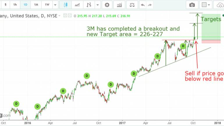 3M bullish breakout buy now