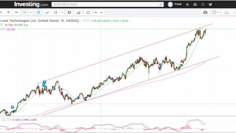 Check Point Software Technologies bullish