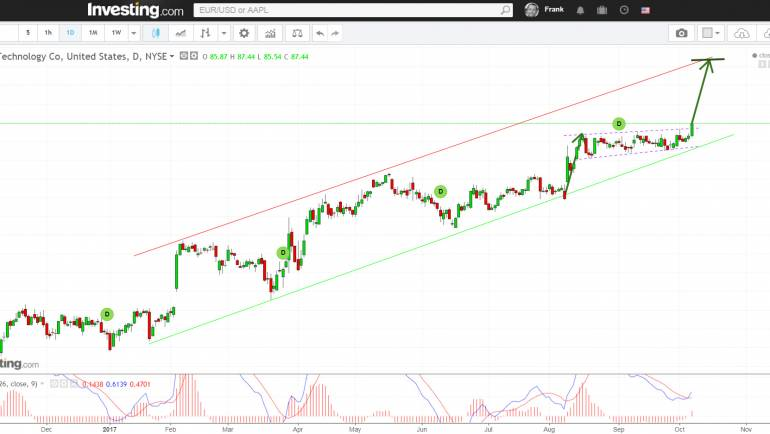 DXC Technology possible Breakout