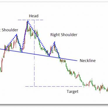 How to Trade Head and Shoulder Pattern