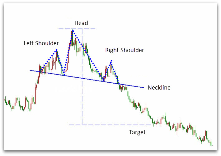 How to Trade Head and Shoulder Pattern - Investments tips and ...