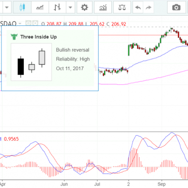 Illumina Inc ILMN Bullish