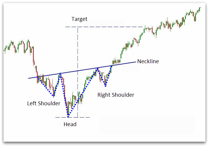 How to trade reverse Head and Shoulder Pattern - Investments tips ...