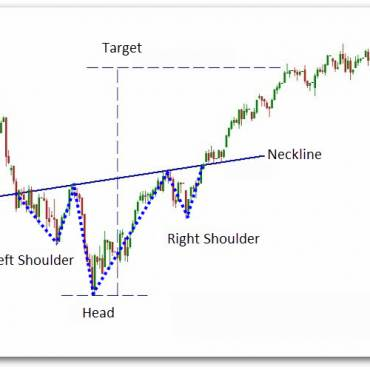 How to trade reverse Head and Shoulder Pattern