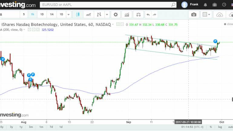 Ishares Nasdaq biotechnology index breaking out