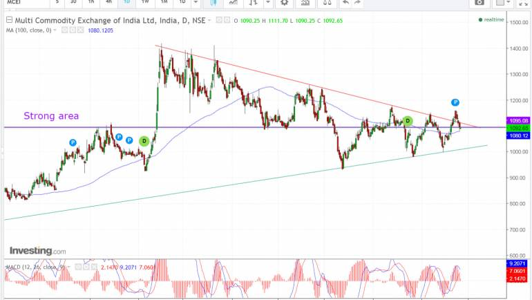 MCX triangle breakout soon