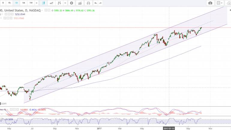 Nasdaq 100 Weekly Technical Analysis