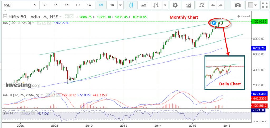 Nifty50 resistance line