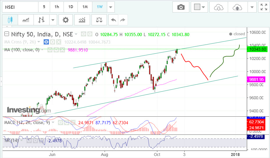 Nifty50 short opportunity
