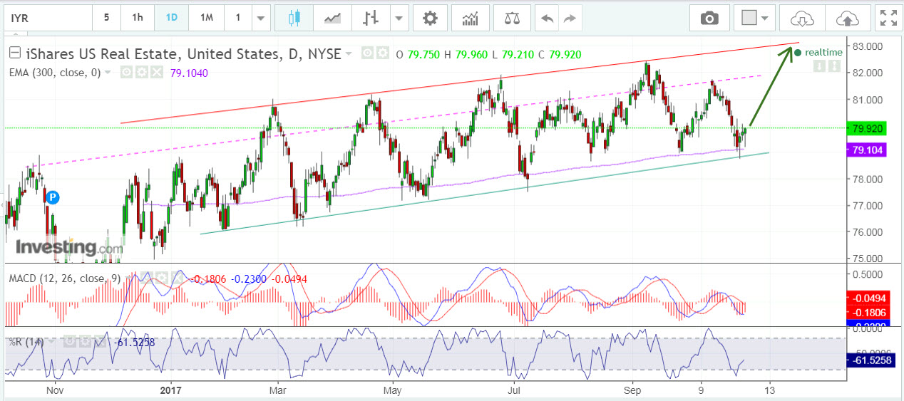 iShares US Real Estate supportline bullish signal