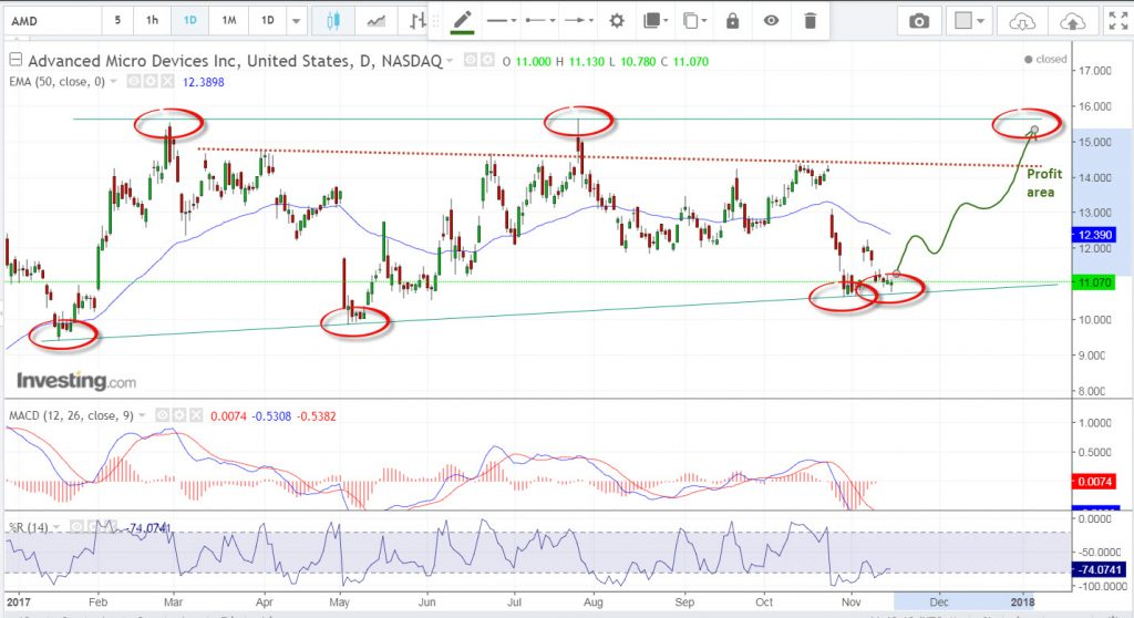 AMD Bullish supportline