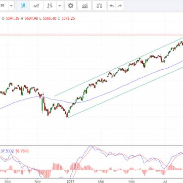 NIFTY200 bearish MA100