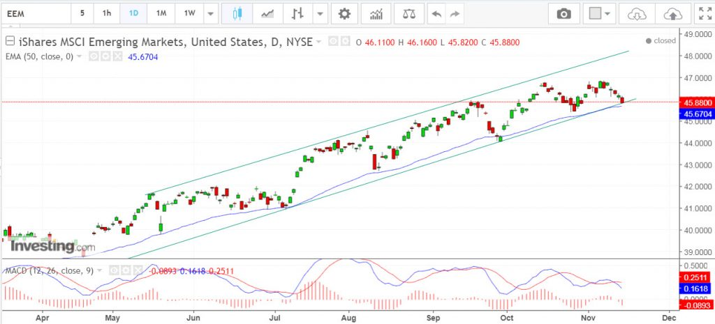 iShares MSCI Emerging Markets bullish