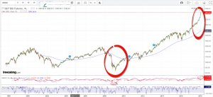 Has SP500 reached the top ?