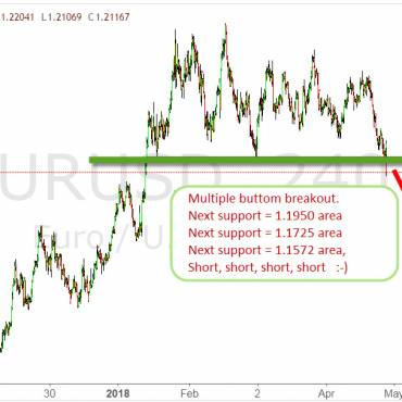 EURUSD multi buttom breakout bullish