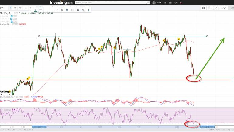 GBPJPY supportline test