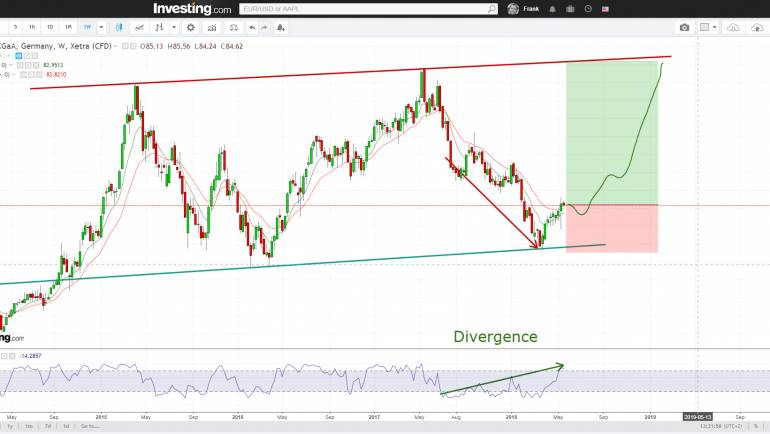 Merck bullish divergence