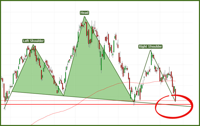 Nifty Metal bearish formation