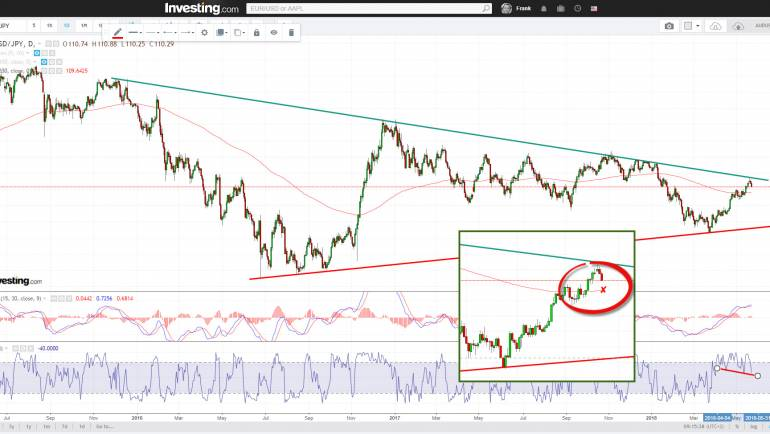 USDJPY bearish resistance