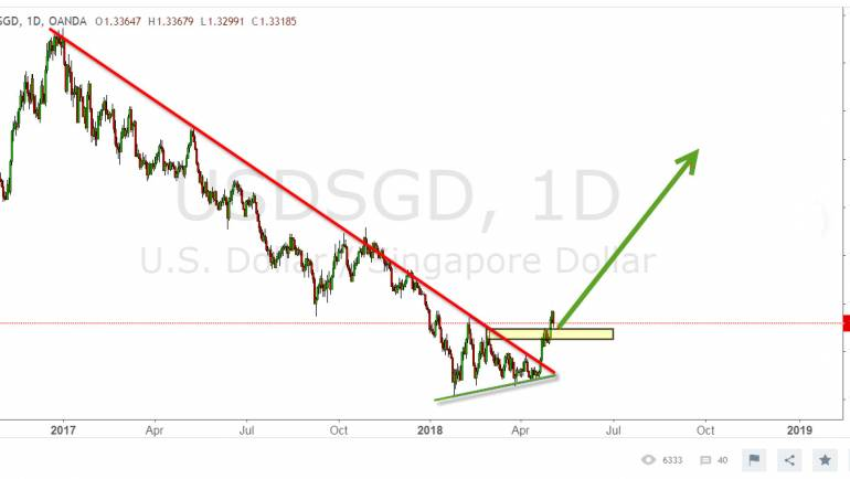 USDSGD triangle bullish outbreak