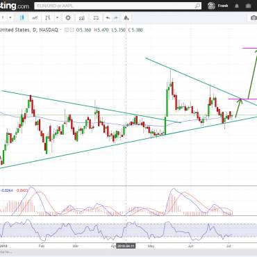 AUPH Aurinia Pharmaceuticals bullish supportline