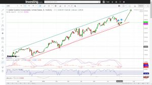 Adobe buy signal at support line