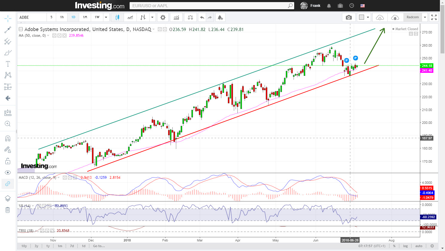 Adobe buy signal support line