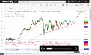 First trust ISE Water Ascending Triangle