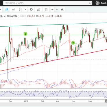 ServicFirst Bancshares Ascending Triangle