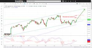 Stock Update XPO and TCF