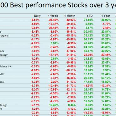 What Stock performed best over 3 years