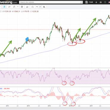 DAX MA200 Cross RSI14 Low