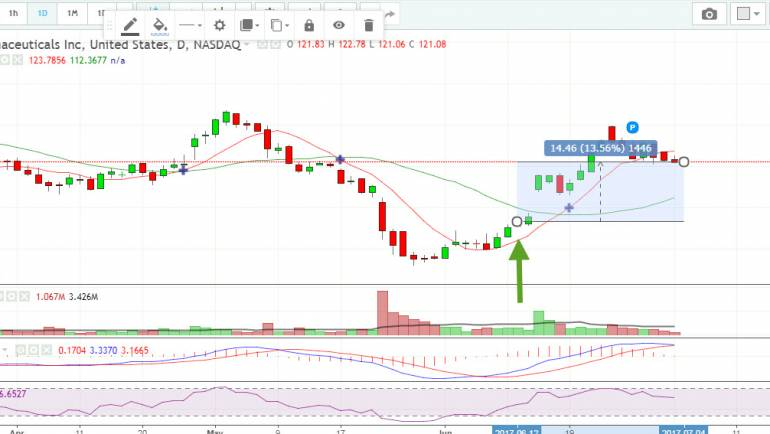 Alexion Pharmaceuticals (ALXN)  buy recomendation gave more than 13 procent profit in 15 days
