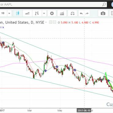 Chesapeake Energy Corporation Bullish