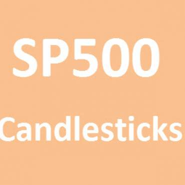 SP500 Candlestick pattern daily