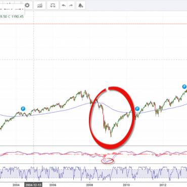 Has SP500 reached the top