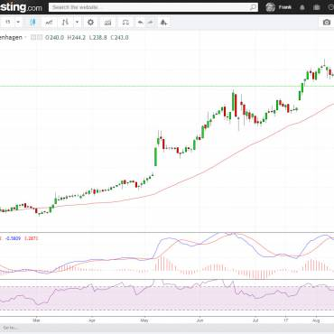 Ambu bullish successful MA50 test