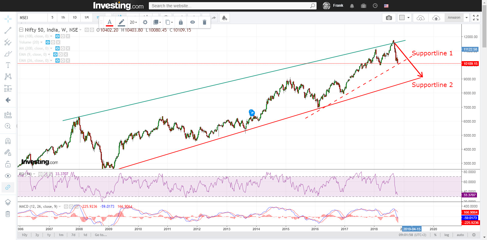 Nifty50 testing support line again