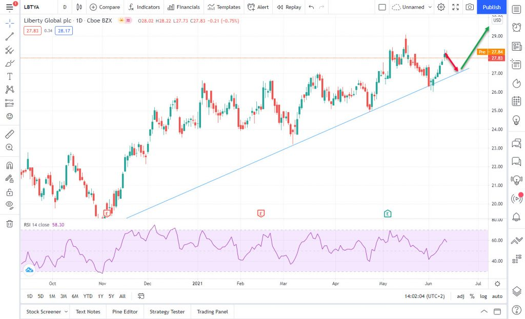 LBTYA profit 5%, fall back to support line