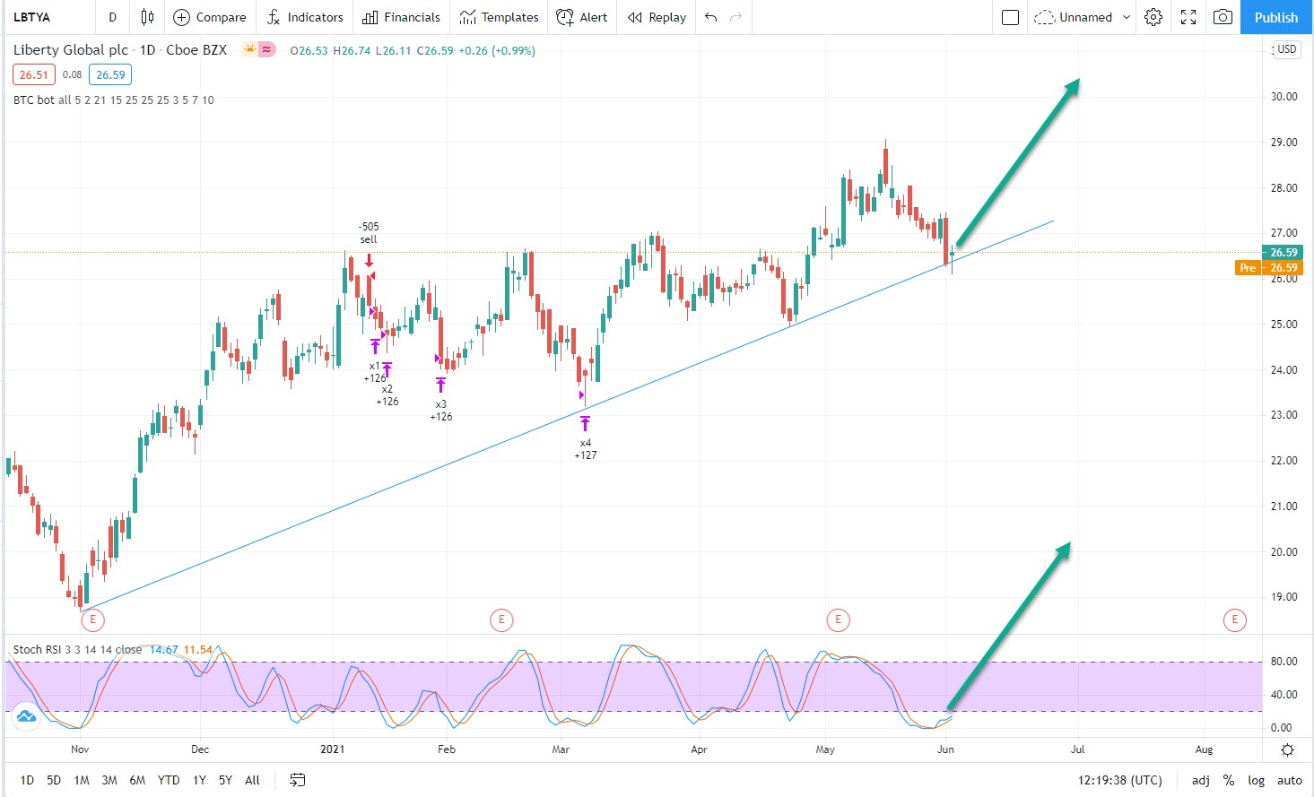 LBTYA testing Supportline, time to buy